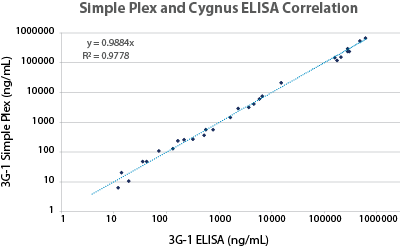 Simple Plex HCP Assay versus Cygnus HCP ELISA