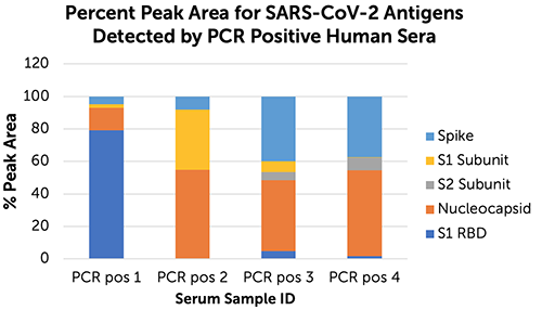 Quantitative analysis of relative percent peak areas for SARS-CoV-2 antigens detected by PCR positive human sera